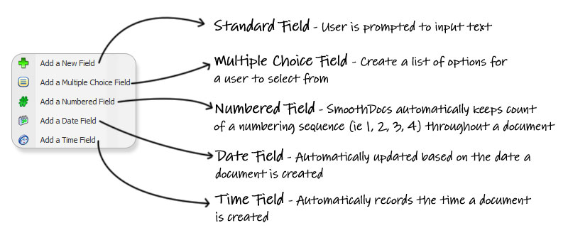 Standard Field - User is prompted to input  text.  Multiple Choice Field - Create a list of options for a user to  select from.  Numbered Field - SmoothDocs automatically keeps count of a  numbering sequence (ie 1, 2, 3, 4) throughout a document.  Date Field -  Automatically updated based on the date a document is created.  Time  Field - Automatically records the time a document is created.